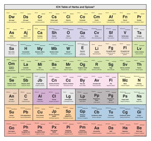 Organize a diy spice rack like the periodic table of elements organize a diy spice rack like the periodic table of elements urtaz Images